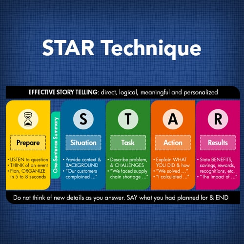 STAR Technique